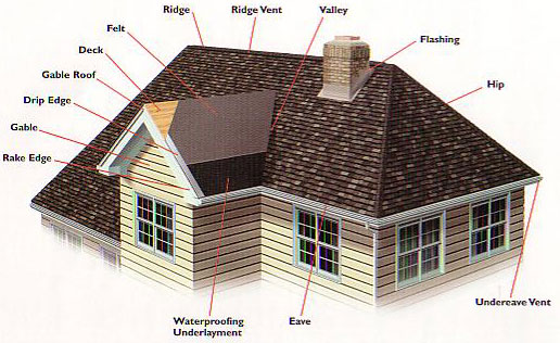 Cal 39 S Roofing Roofing Types