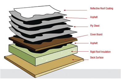 Built Up Roofing Materials